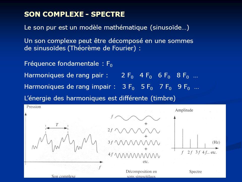 SON COMPLEXE - SPECTRE Un son complexe peut être décomposé en une sommes de sinusoïdes (Théorème de Fourier) : Le son pur est un modèle mathématique (