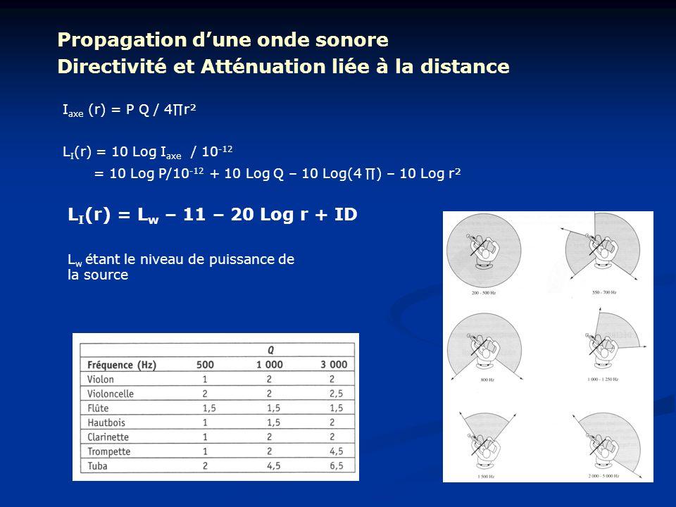 Propagation dune onde sonore I axe (r) = P Q / 4r² Directivité et Atténuation liée à la distance L I (r) = 10 Log I axe / 10 -12 = 10 Log P/10 -12 + 1
