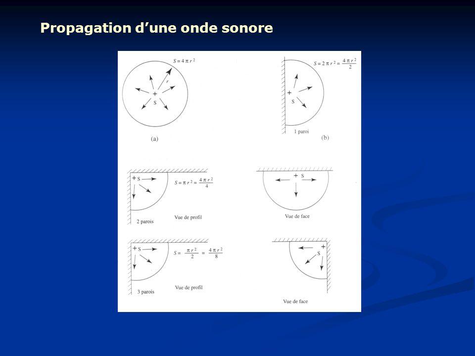 Propagation dune onde sonore