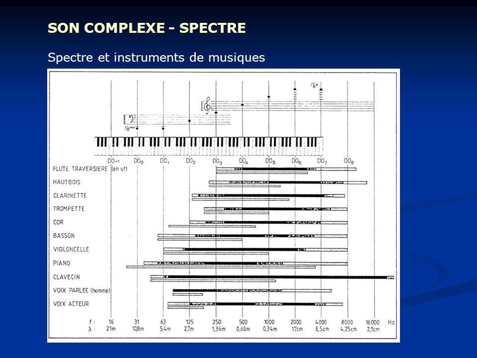 SON COMPLEXE - SPECTRE Spectre et instruments de musiques