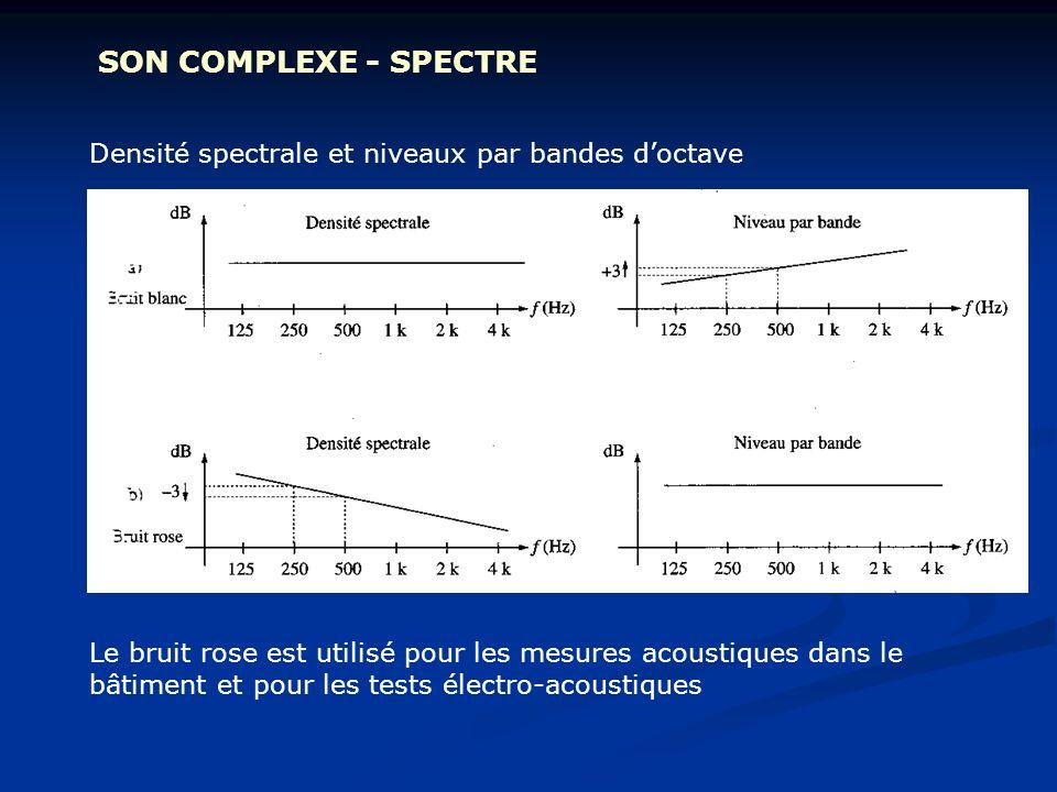 SON COMPLEXE - SPECTRE Densité spectrale et niveaux par bandes doctave Le bruit rose est utilisé pour les mesures acoustiques dans le bâtiment et pour