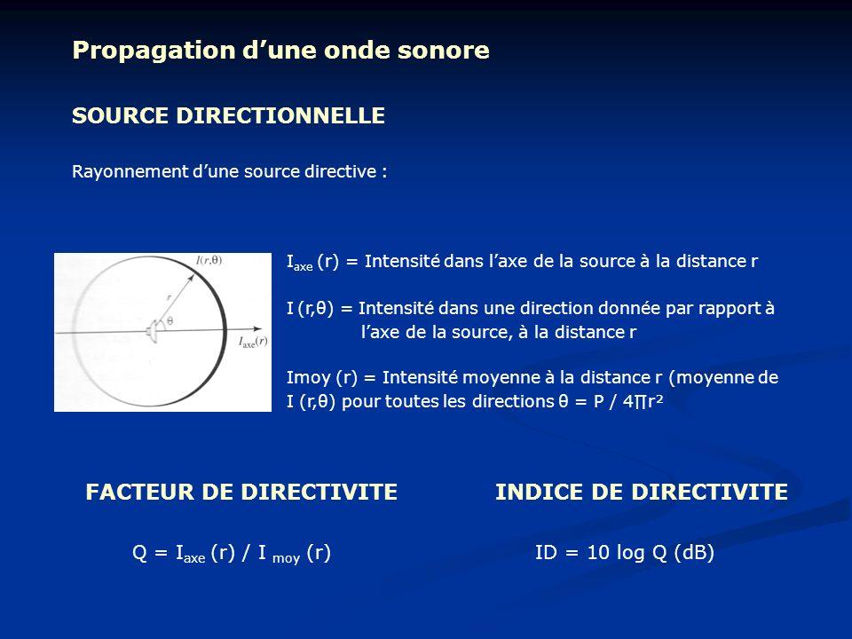 Propagation dune onde sonore SOURCE DIRECTIONNELLE Rayonnement dune source directive : I axe (r) = Intensité dans laxe de la source à la distance r I
