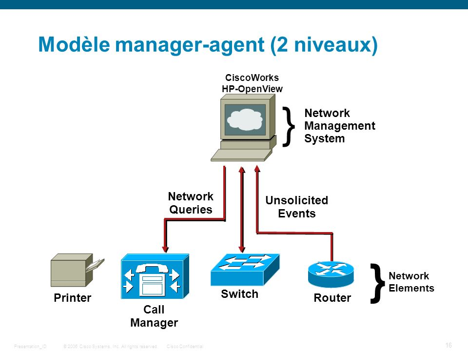 © 2006 Cisco Systems, Inc. All rights reserved.Cisco ConfidentialPresentation_ID 16 Modèle manager-agent (2 niveaux) } Network Elements Network Querie