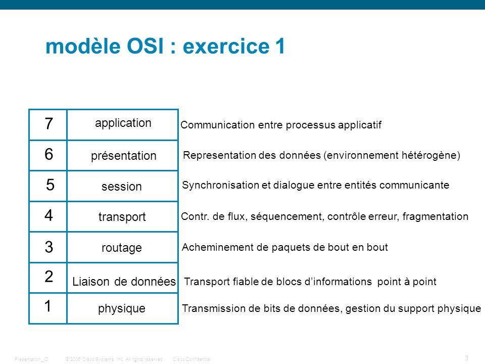 © 2006 Cisco Systems, Inc. All rights reserved.Cisco ConfidentialPresentation_ID 3 modèle OSI : exercice 1 1 2 3 4 5 6 7 Liaison de données physique r