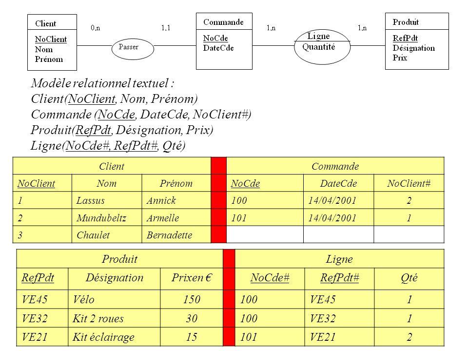 M. BENJELLOUN 2006-07 Bases de données relationnelles - 104 Modèle relationnel textuel : Client(NoClient, Nom, Prénom) Commande (NoCde, DateCde, NoCli
