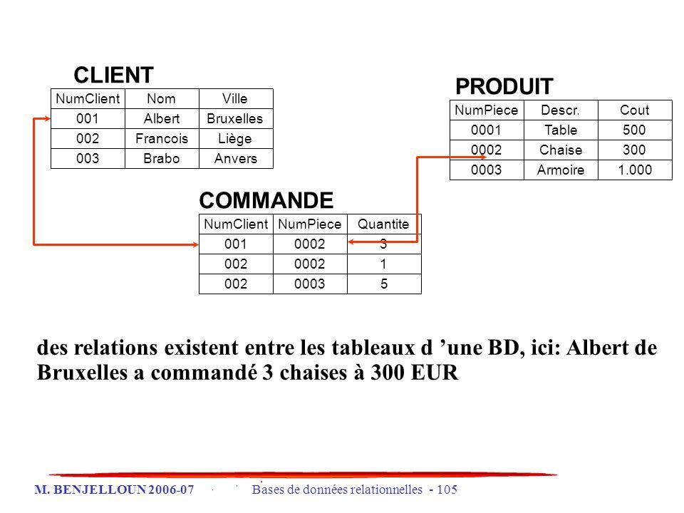 M. BENJELLOUN 2006-07 Bases de données relationnelles - 105 NumClientNomVille 001AlbertBruxelles 002FrancoisLiège 003BraboAnvers NumClientNumPieceQuan