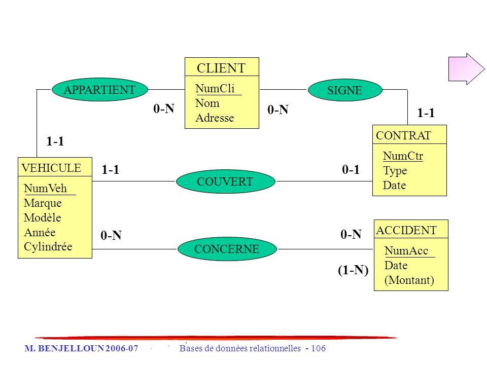 M. BENJELLOUN 2006-07 Bases de données relationnelles - 106 CLIENT NumCli Nom Adresse CONTRAT NumCtr Type Date ACCIDENT NumAcc Date (Montant) VEHICULE
