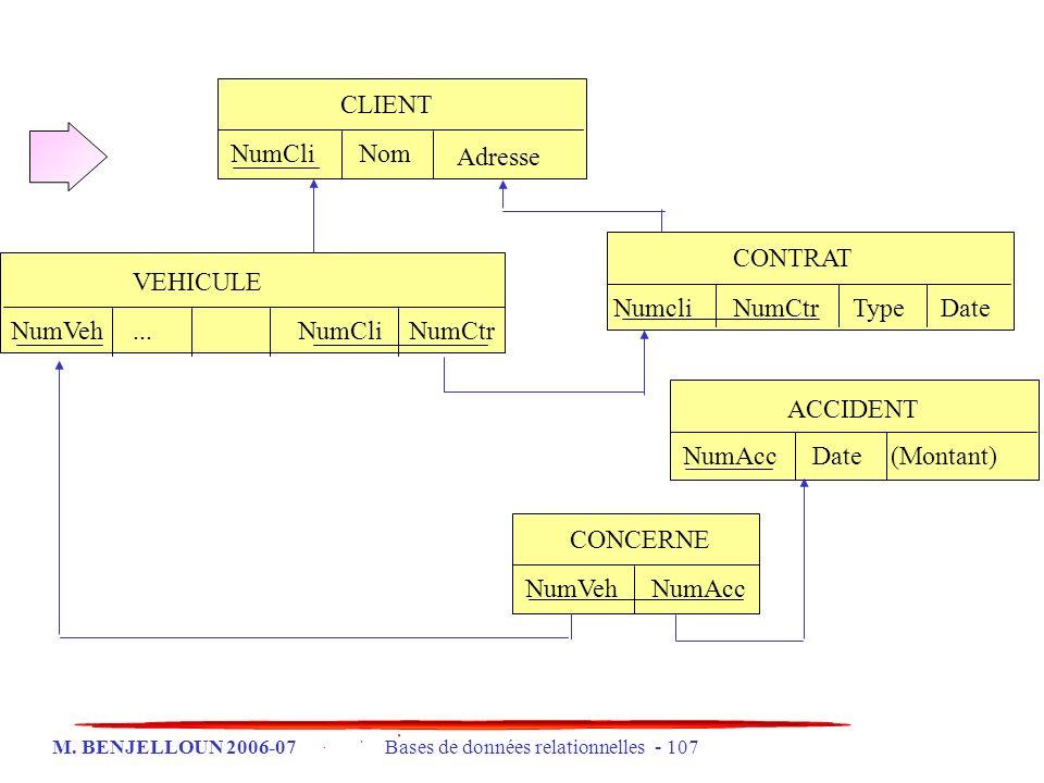 M. BENJELLOUN 2006-07 Bases de données relationnelles - 107 VEHICULE NumVeh...NumCli CONTRAT NumcliNumCtrTypeDate CONCERNE NumVehNumAcc ACCIDENT NumAc
