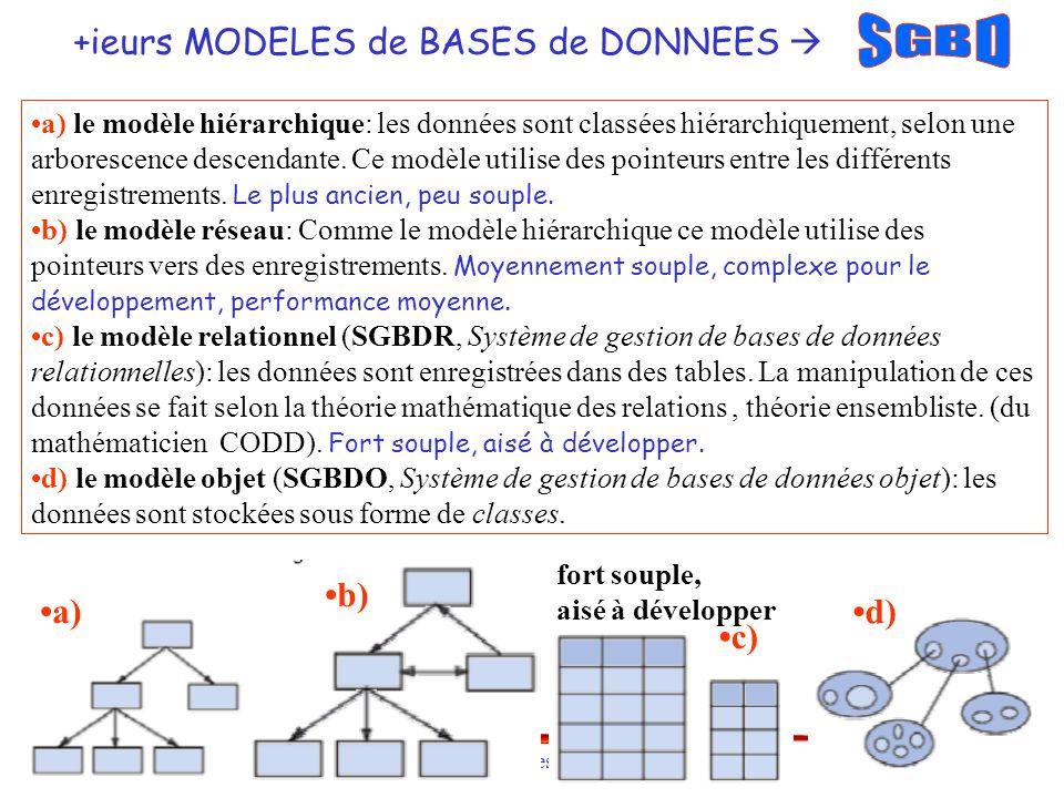 M. BENJELLOUN 2006-07 Bases de données relationnelles - 11 a) le modèle hiérarchique: les données sont classées hiérarchiquement, selon une arborescen