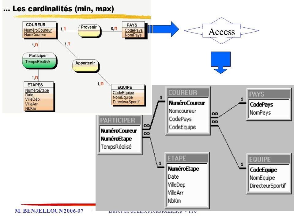 M. BENJELLOUN 2006-07 Bases de données relationnelles - 110 Access