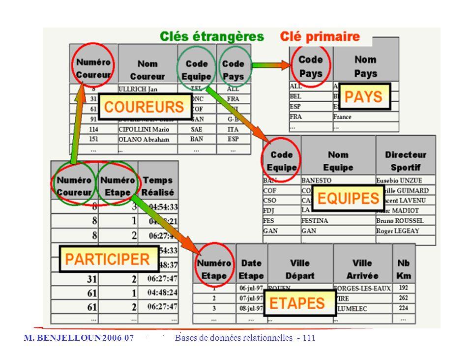M. BENJELLOUN 2006-07 Bases de données relationnelles - 111