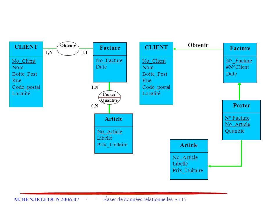 M. BENJELLOUN 2006-07 Bases de données relationnelles - 117 Obtenir CLIENT No_Client Nom Boite_Post Rue Code_postal Localité Facture N°_Facture #N°Cli