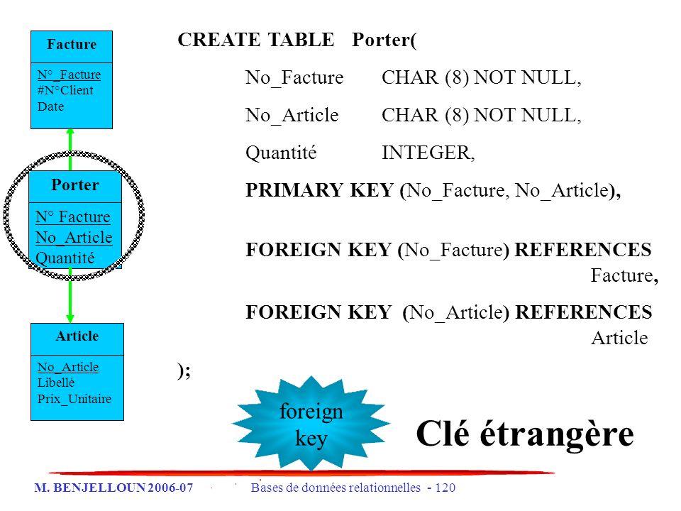 M. BENJELLOUN 2006-07 Bases de données relationnelles - 120 Facture N°_Facture #N°Client Date Article No_Article Libellé Prix_Unitaire Porter N° Factu