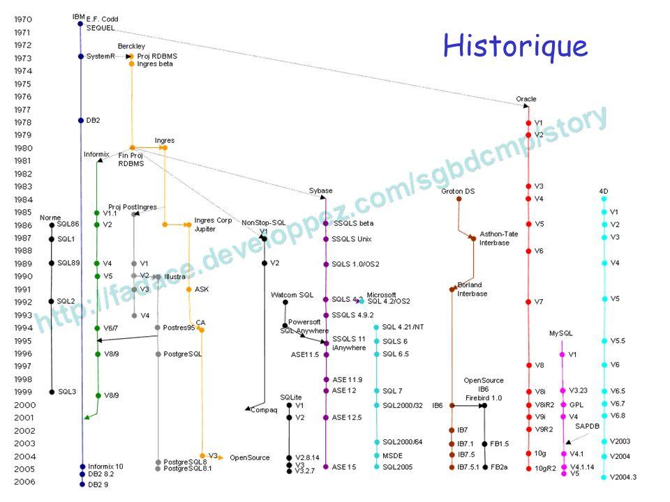 M. BENJELLOUN 2006-07 Bases de données relationnelles - 13 Historique