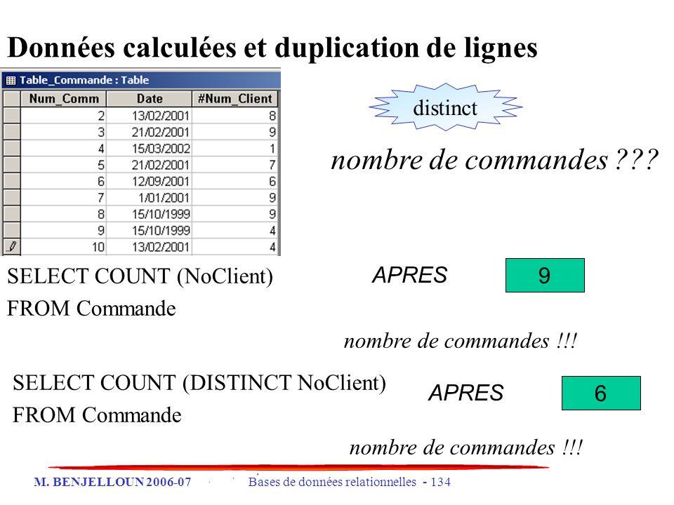 M. BENJELLOUN 2006-07 Bases de données relationnelles - 134 Données calculées et duplication de lignes SELECT COUNT (NoClient) FROM Commande nombre de