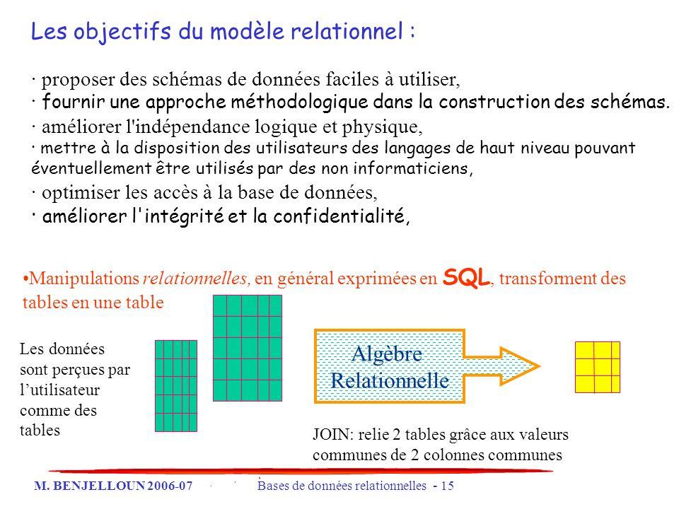 M. BENJELLOUN 2006-07 Bases de données relationnelles - 15 Les objectifs du modèle relationnel : · proposer des schémas de données faciles à utiliser,