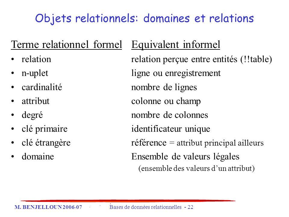 M. BENJELLOUN 2006-07 Bases de données relationnelles - 22 Terme relationnel formelEquivalent informel relation relation perçue entre entités (!!table