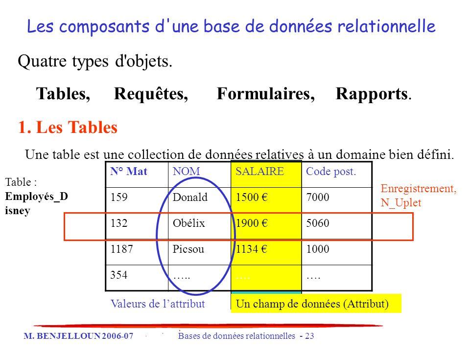 M. BENJELLOUN 2006-07 Bases de données relationnelles - 23 Les composants d'une base de données relationnelle Quatre types d'objets. Tables, Requêtes,