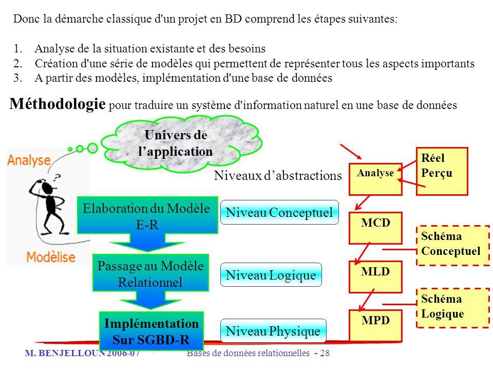 M. BENJELLOUN 2006-07 Bases de données relationnelles - 28 Donc la démarche classique d'un projet en BD comprend les étapes suivantes: 1. Analyse de l