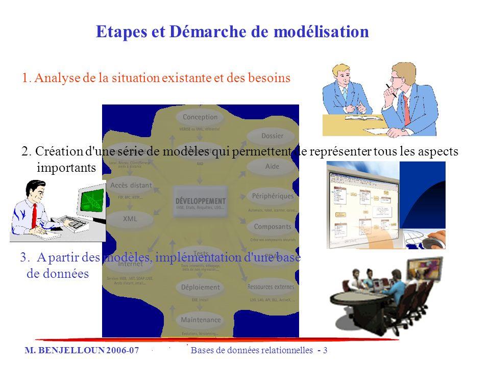 M. BENJELLOUN 2006-07 Bases de données relationnelles - 3 Etapes et Démarche de modélisation 1. Analyse de la situation existante et des besoins 2. Cr