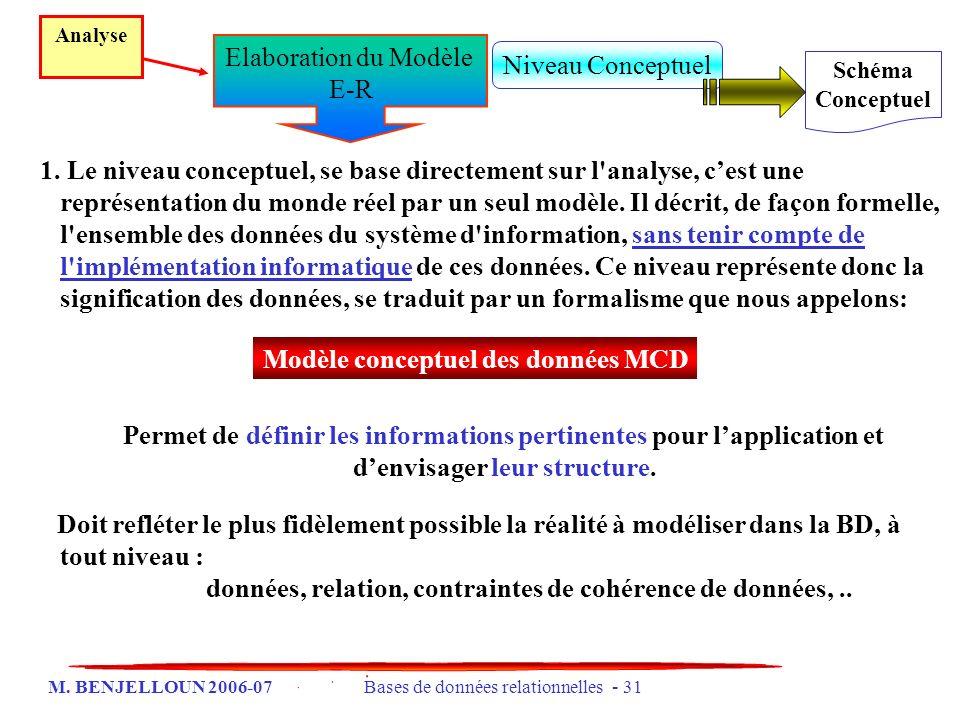 M. BENJELLOUN 2006-07 Bases de données relationnelles - 31 1. Le niveau conceptuel, se base directement sur l'analyse, cest une représentation du mond