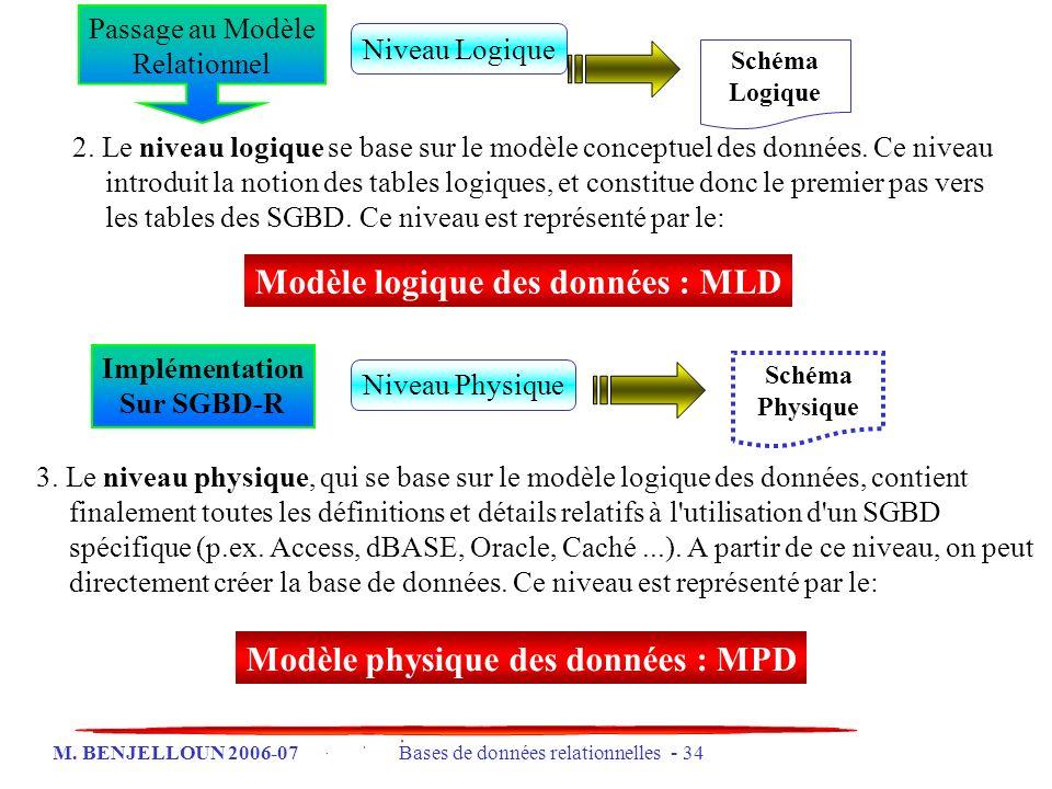 M. BENJELLOUN 2006-07 Bases de données relationnelles - 34 3. Le niveau physique, qui se base sur le modèle logique des données, contient finalement t