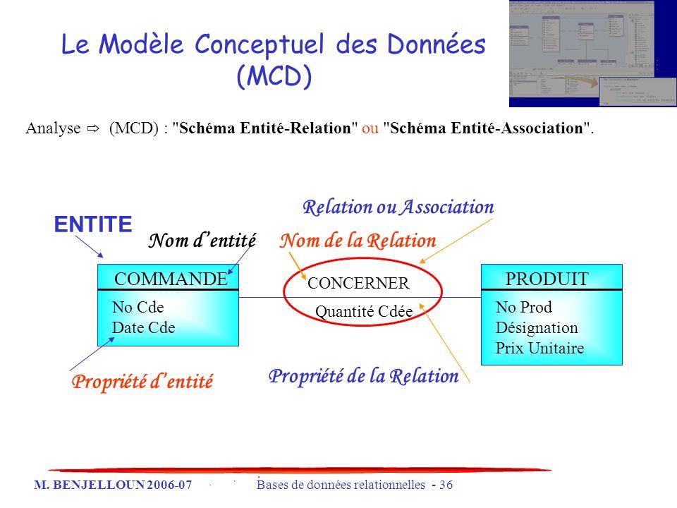 M. BENJELLOUN 2006-07 Bases de données relationnelles - 36 Le Modèle Conceptuel des Données (MCD) Analyse (MCD) :