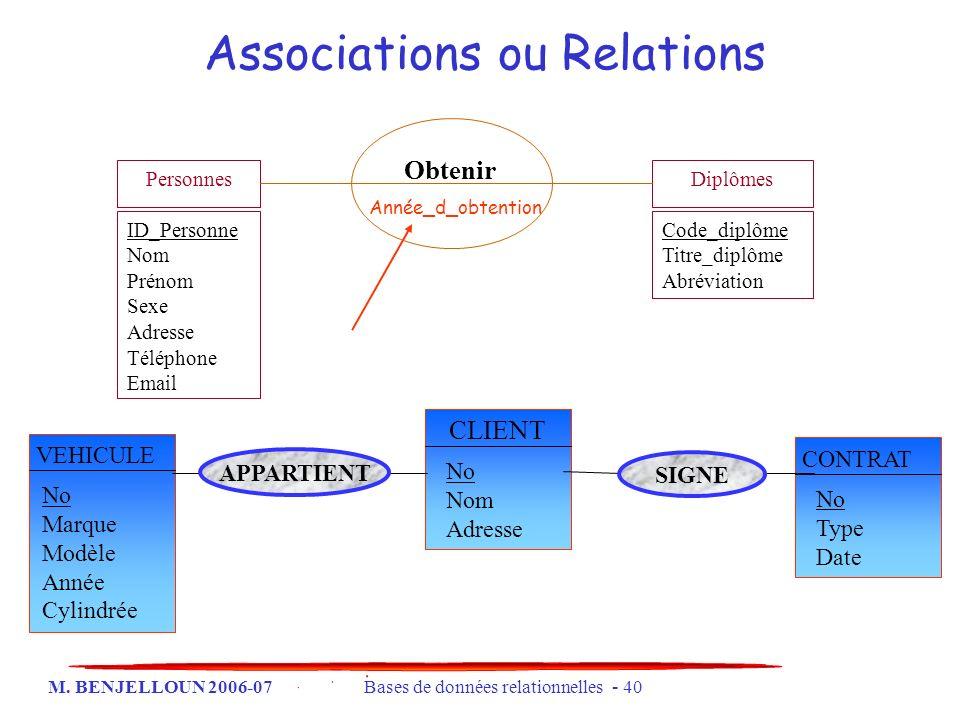 M. BENJELLOUN 2006-07 Bases de données relationnelles - 40 Associations ou Relations CLIENT No Nom Adresse CONTRAT No Type Date VEHICULE No Marque Mod