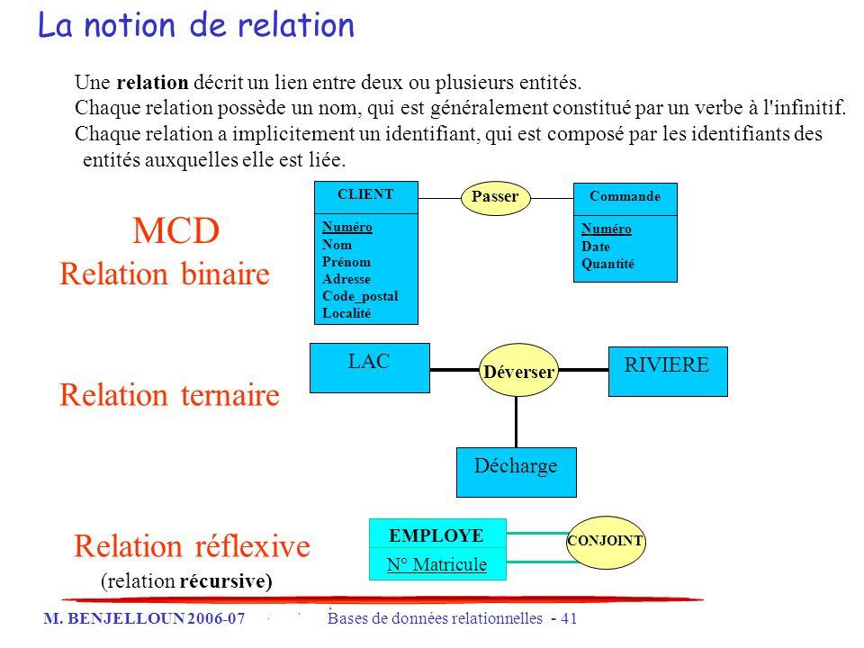 M. BENJELLOUN 2006-07 Bases de données relationnelles - 41 La notion de relation Une relation décrit un lien entre deux ou plusieurs entités. Chaque r