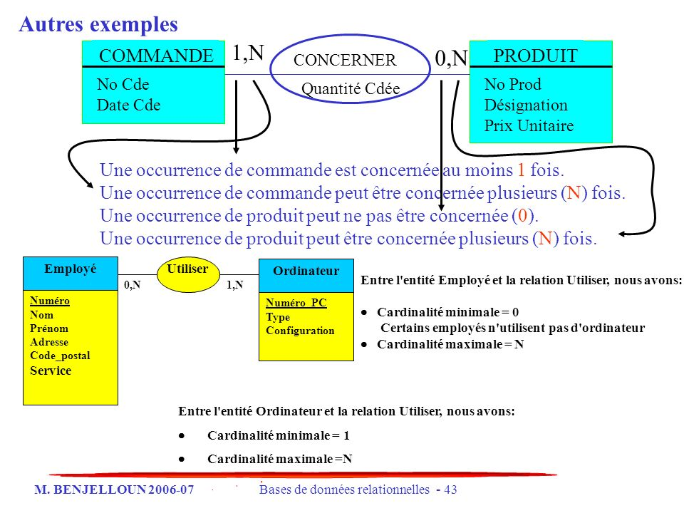 M. BENJELLOUN 2006-07 Bases de données relationnelles - 43 Autres exemples Utiliser 0,N1,N Employé Numéro Nom Prénom Adresse Code_postal Service Ordin