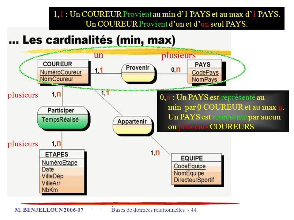M. BENJELLOUN 2006-07 Bases de données relationnelles - 44 1,1 : Un COUREUR Provient au min d1 PAYS et au max d1 PAYS. Un COUREUR Provient dun et dun