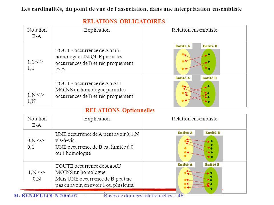 M. BENJELLOUN 2006-07 Bases de données relationnelles - 46 Les cardinalités, du point de vue de l'association, dans une interprétation ensembliste Not