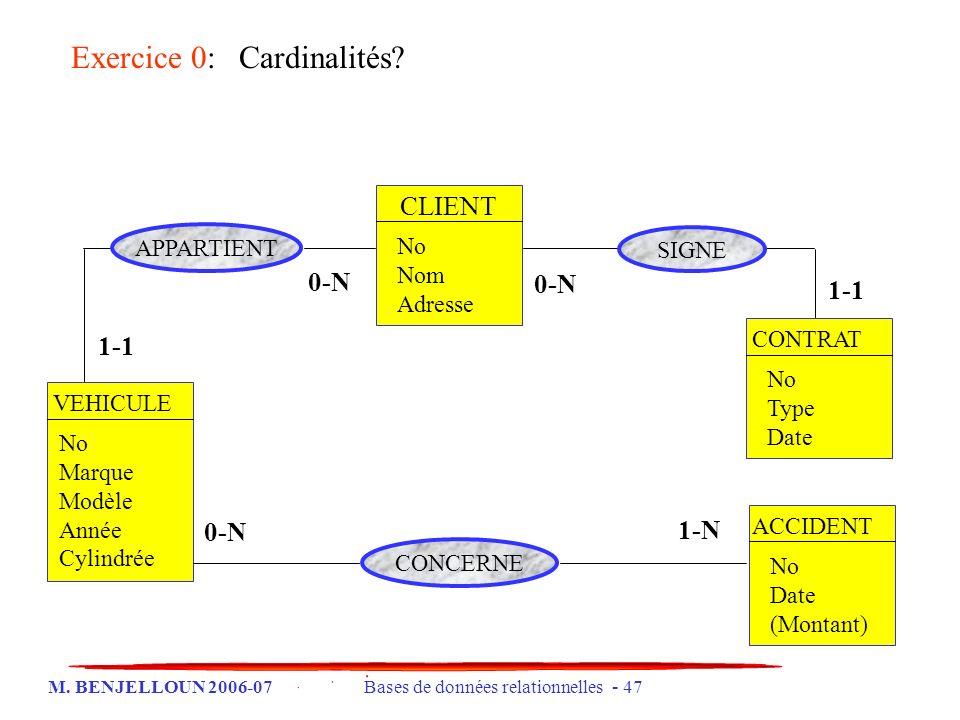 M. BENJELLOUN 2006-07 Bases de données relationnelles - 47 CLIENT No Nom Adresse CONTRAT No Type Date ACCIDENT No Date (Montant) VEHICULE No Marque Mo