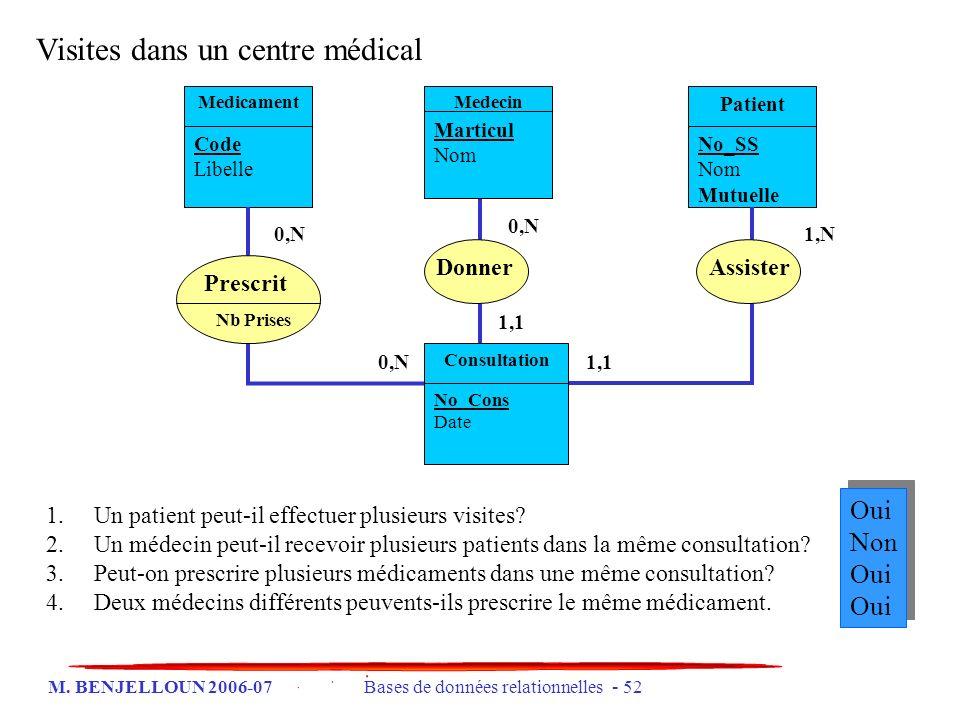 M. BENJELLOUN 2006-07 Bases de données relationnelles - 52 1,11,1 0,N0,N Medecin Marticul Nom Patient No_SS Nom Mutuelle Medicament Code Libelle Presc