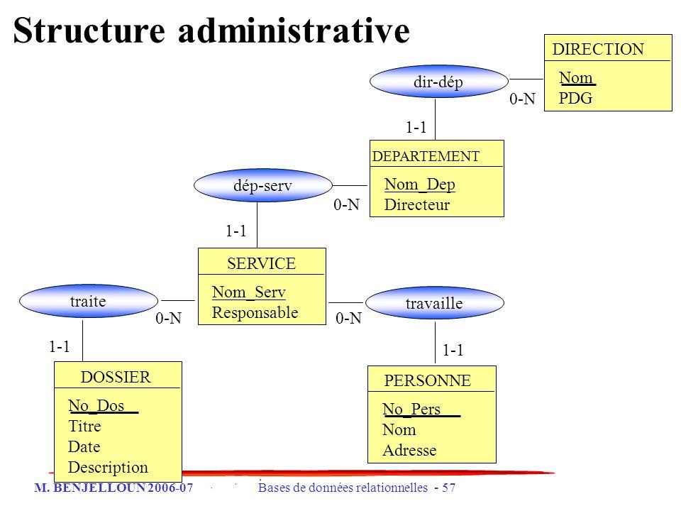 M. BENJELLOUN 2006-07 Bases de données relationnelles - 57 DIRECTION Nom PDG DEPARTEMENT Nom_Dep Directeur SERVICE Nom_Serv Responsable PERSONNE No_Pe