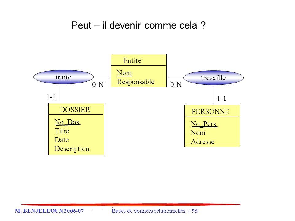 M. BENJELLOUN 2006-07 Bases de données relationnelles - 58 Peut – il devenir comme cela ? Entité Nom Responsable PERSONNE No_Pers Nom Adresse DOSSIER
