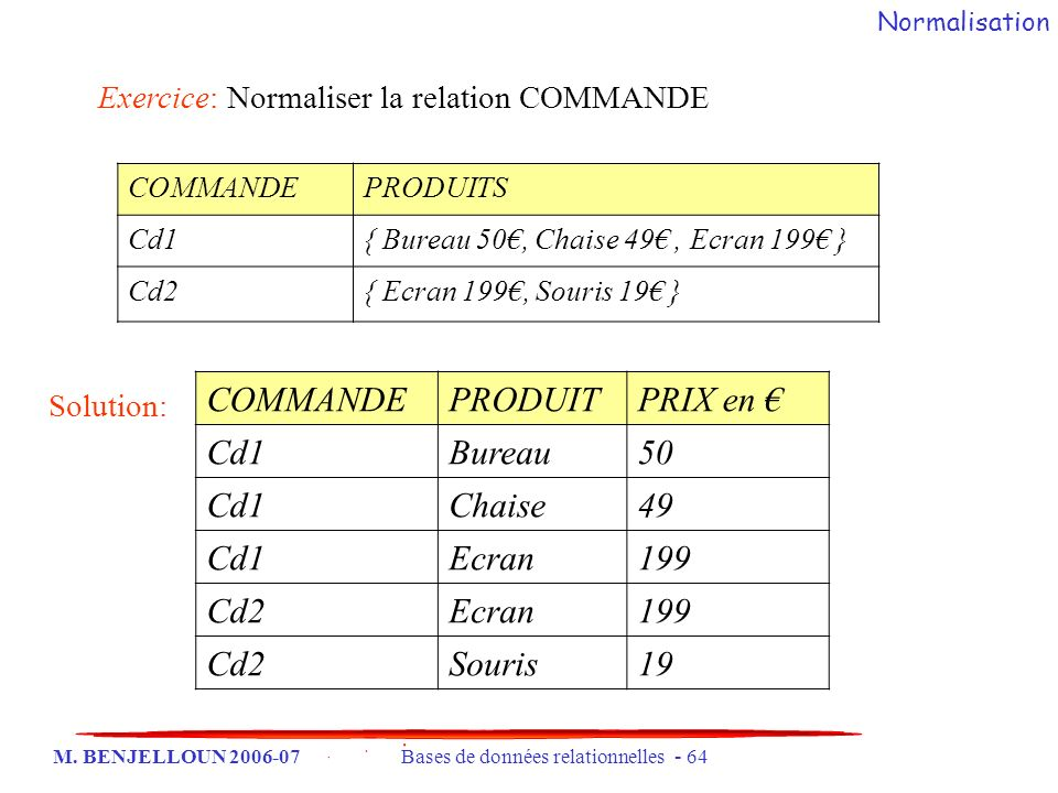 M. BENJELLOUN 2006-07 Bases de données relationnelles - 64 Exercice: Normaliser la relation COMMANDE COMMANDEPRODUITS Cd1{ Bureau 50, Chaise 49, Ecran
