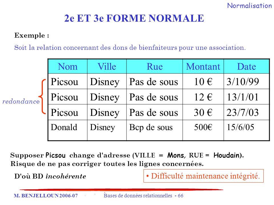 M. BENJELLOUN 2006-07 Bases de données relationnelles - 66 Exemple : Soit la relation concernant des dons de bienfaiteurs pour une association. NomVil