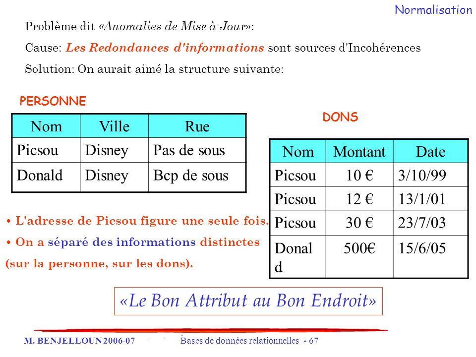 M. BENJELLOUN 2006-07 Bases de données relationnelles - 67 Problème dit «Anomalies de Mise à Jou r»: Cause: Les Redondances d'informations sont source