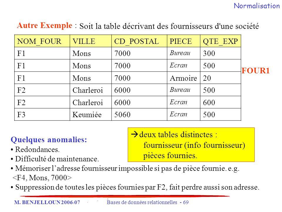 M. BENJELLOUN 2006-07 Bases de données relationnelles - 69 Soit la table décrivant des fournisseurs d'une société Autre Exemple : NOM_FOURVILLECD_POST