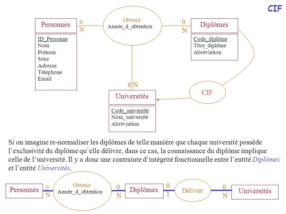M. BENJELLOUN 2006-07 Bases de données relationnelles - 79 PersonnesDiplômes 0N0N 0N0N ID_Personne Nom Prénom Sexe Adresse Téléphone Email Code_diplôm
