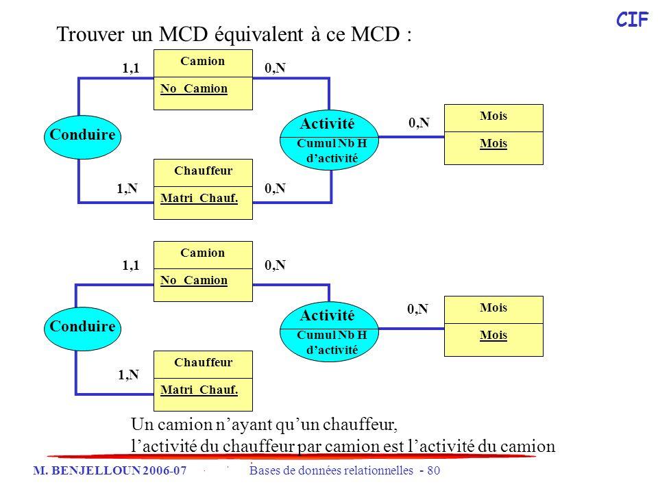 M. BENJELLOUN 2006-07 Bases de données relationnelles - 80 1,11,1 1,N1,N Activité Cumul Nb H dactivité 0,N0,N 0,N0,N Chauffeur Matri_Chauf. Camion No_