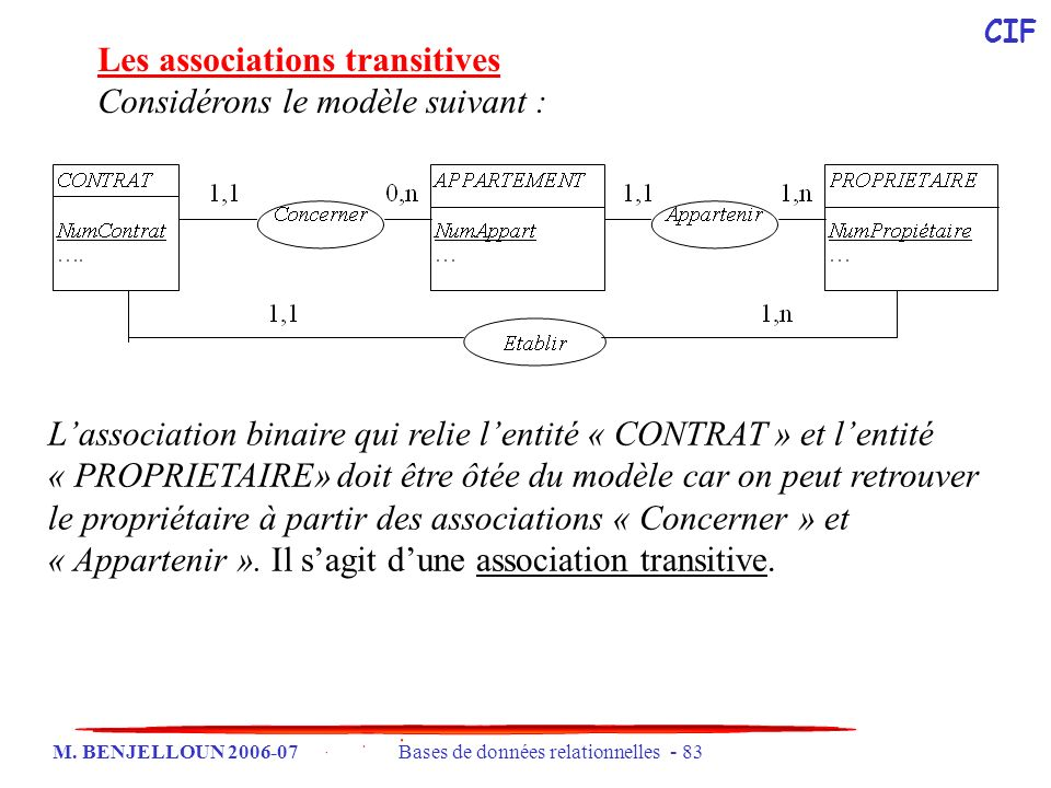 M. BENJELLOUN 2006-07 Bases de données relationnelles - 83 Les associations transitives Considérons le modèle suivant : Lassociation binaire qui relie