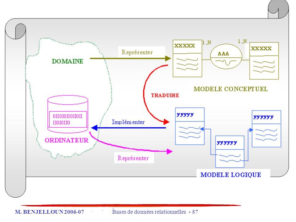 M. BENJELLOUN 2006-07 Bases de données relationnelles - 87