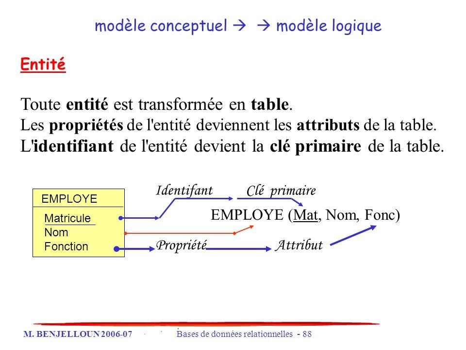 M. BENJELLOUN 2006-07 Bases de données relationnelles - 88 Entité Toute entité est transformée en table. Les propriétés de l'entité deviennent les att
