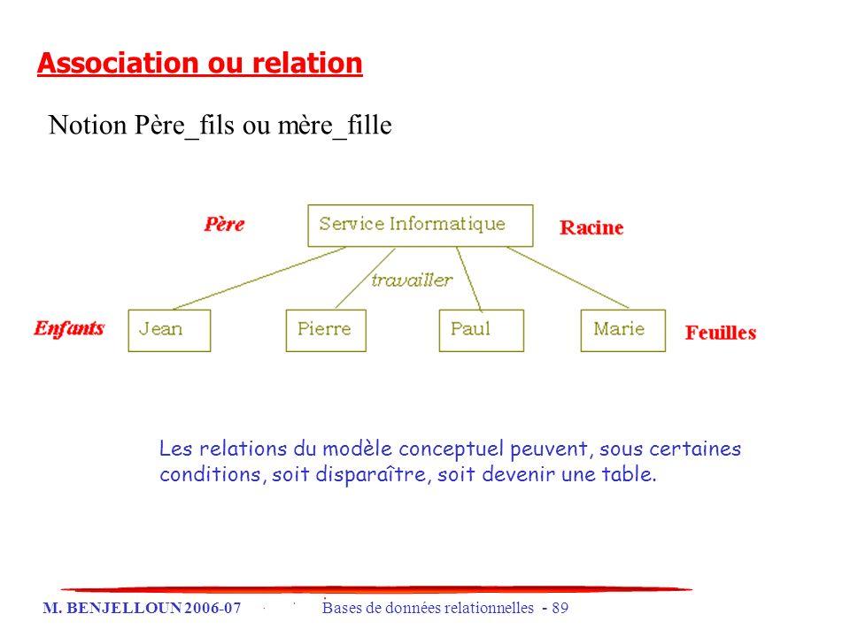 M. BENJELLOUN 2006-07 Bases de données relationnelles - 89 Association ou relation Notion Père_fils ou mère_fille Les relations du modèle conceptuel p