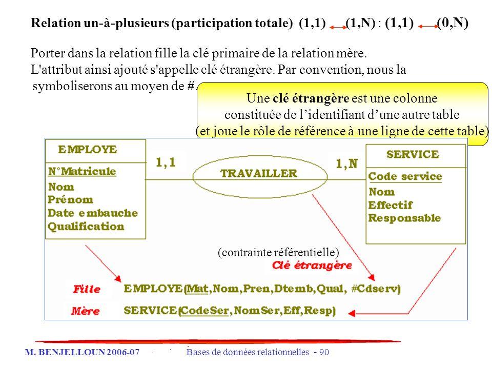 M. BENJELLOUN 2006-07 Bases de données relationnelles - 90 Une clé étrangère est une colonne constituée de lidentifiant dune autre table (et joue le r