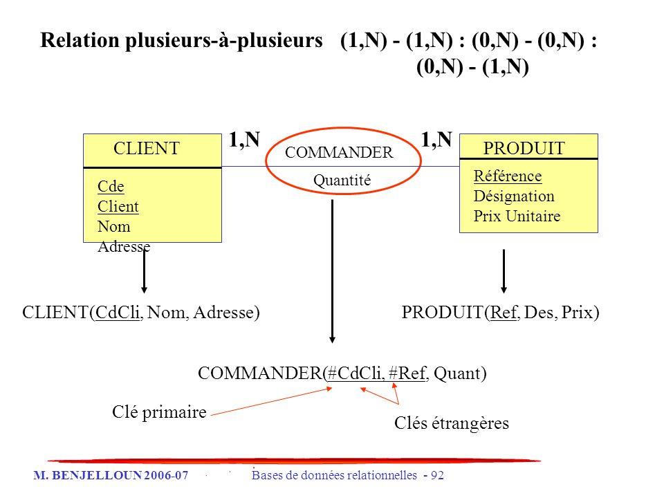 M. BENJELLOUN 2006-07 Bases de données relationnelles - 92 Relation plusieurs-à-plusieurs (1,N) - (1,N) : (0,N) - (0,N) : (0,N) - (1,N) CLIENT Cde Cli