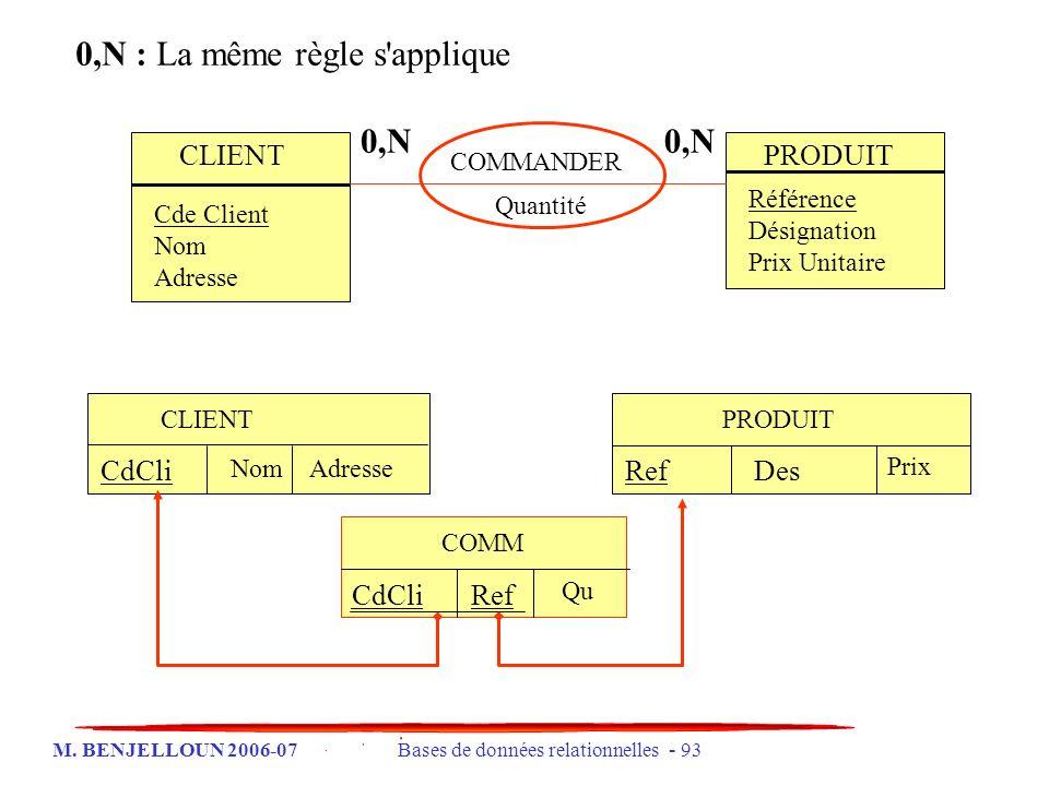 M. BENJELLOUN 2006-07 Bases de données relationnelles - 93 0,N : La même règle s'applique COMM CdCliRef CLIENT CdCli NomAdresse PRODUIT RefDes Prix CL