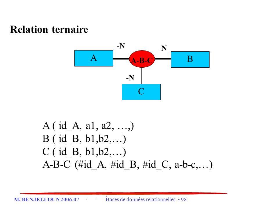 M. BENJELLOUN 2006-07 Bases de données relationnelles - 98 Relation ternaire A-B-C A B C A ( id_A, a1, a2, …,) B ( id_B, b1,b2,…) C ( id_B, b1,b2,…) A